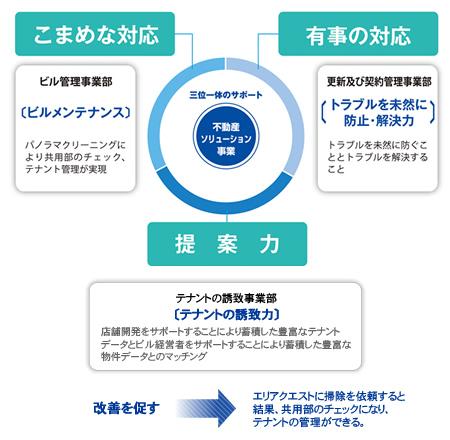 不動産ソリューション事業-三位一体のサポート